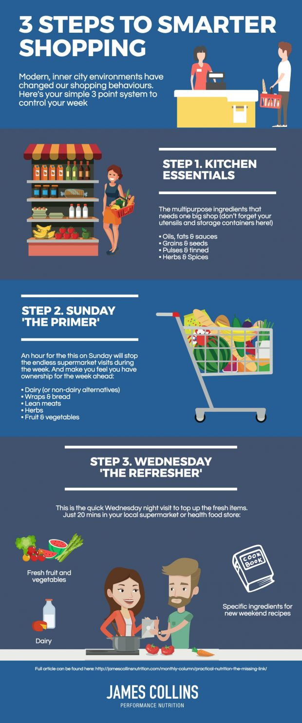 3 steps to smarter shopping